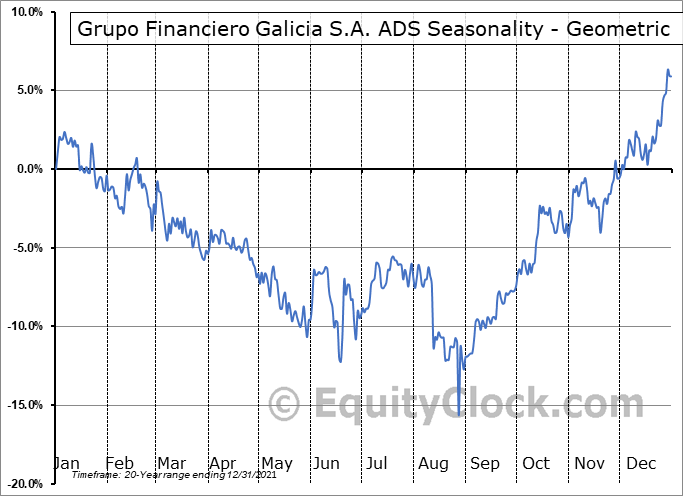 Grupo Financiero Galicia S.A. ADS (NASD:GGAL) Seasonality