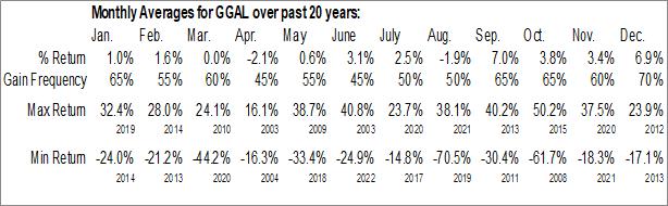Monthly Seasonal Grupo Financiero Galicia S.A. ADS (NASD:GGAL)