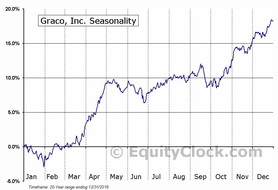 Graco Inc. (GGG) Seasonal Chart