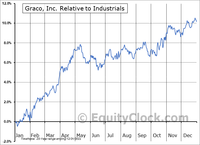 GGG Relative to the Sector