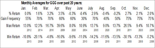 Monthly Seasonal Graco, Inc. (NYSE:GGG)