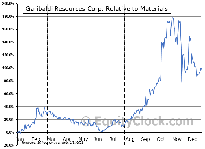 GGI.V Relative to the Sector