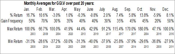 Monthly Seasonal Garibaldi Resources Corp. (TSXV:GGI.V)