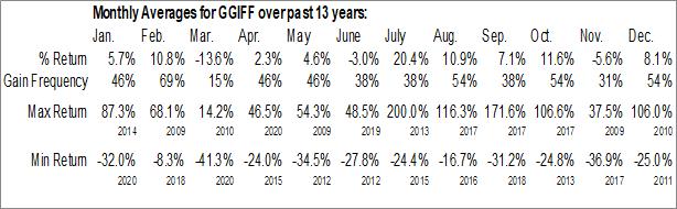 Monthly Seasonal Garibaldi Resources Corp. (OTCMKT:GGIFF)