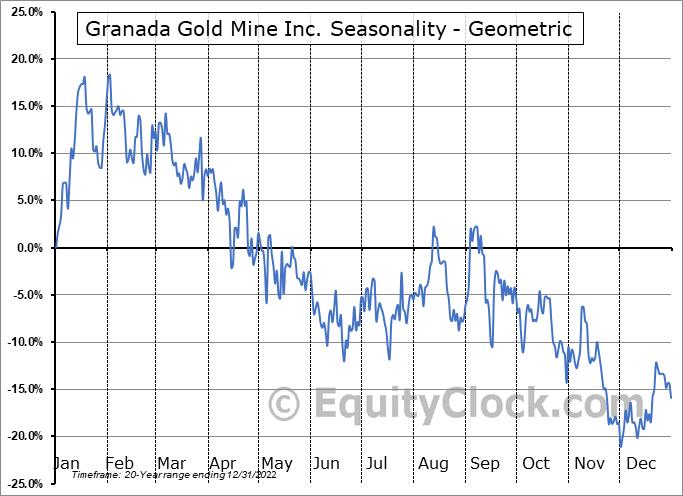 Granada Gold Mine Inc. (TSXV:GGM.V) Seasonality