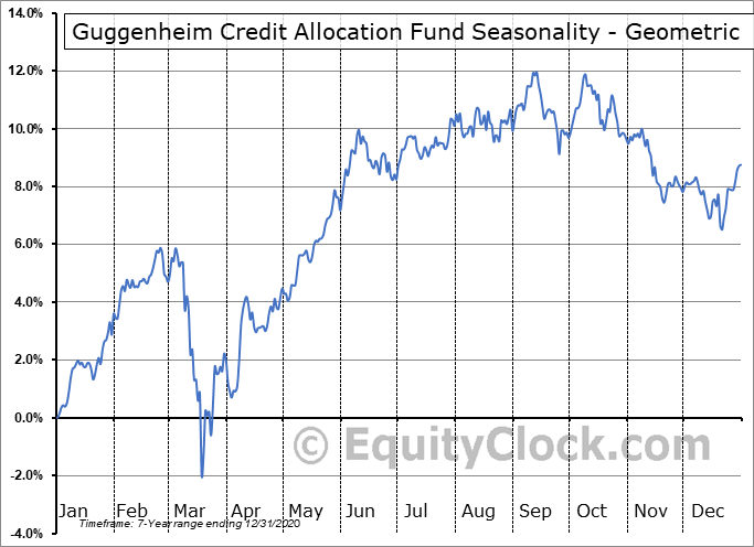 Guggenheim Credit Allocation Fund (NYSE:GGM) Seasonality
