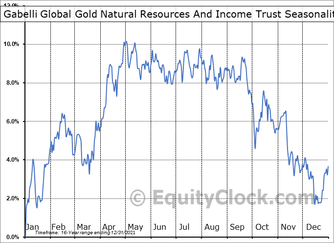 Gabelli Global Gold Natural Resources And Income Trust (AMEX:GGN) Seasonality