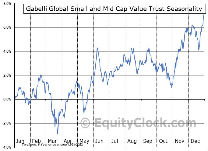 Gabelli Global Small and Mid Cap Value Trust (NYSE:GGZ) Seasonality