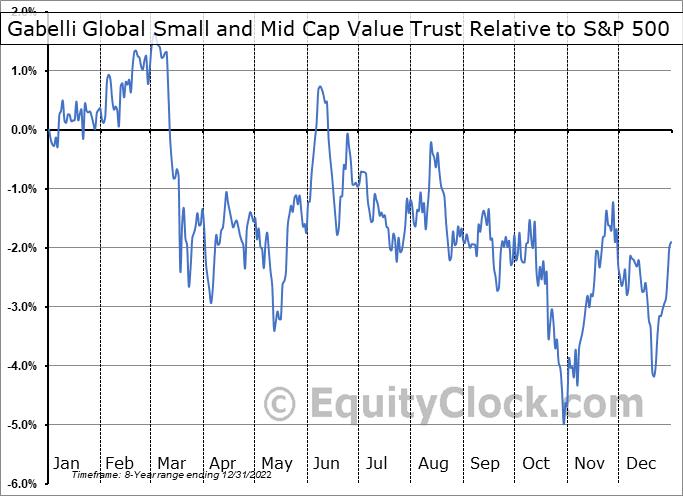 GGZ Relative to the S&P 500