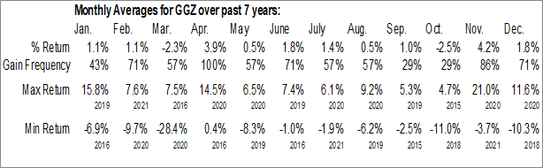 Monthly Seasonal Gabelli Global Small and Mid Cap Value Trust (NYSE:GGZ)