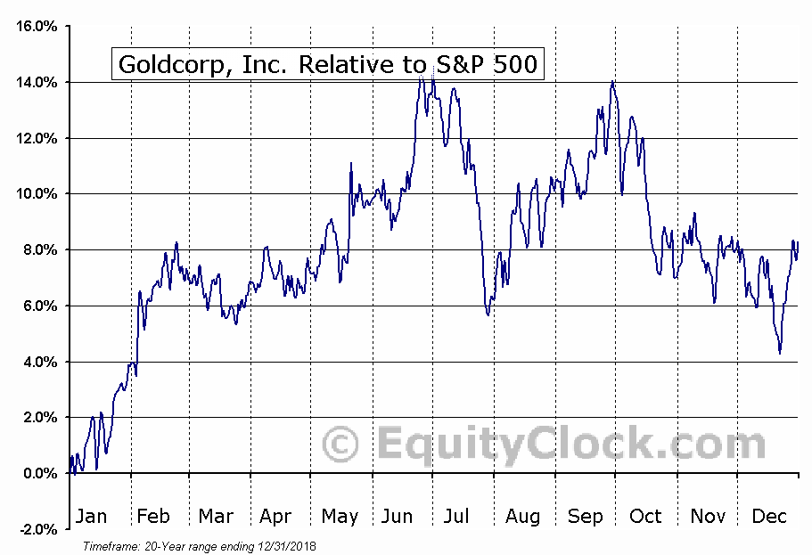 GG Relative to the S&P 500