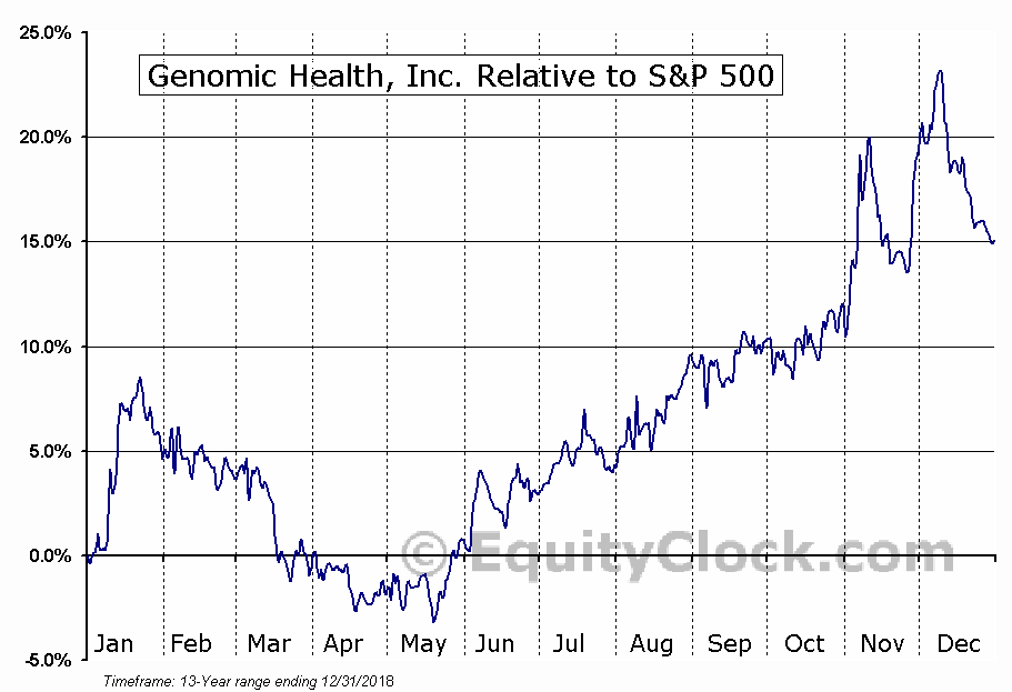 GHDX Relative to the S&P 500