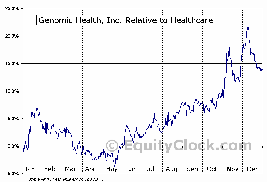 GHDX Relative to the Sector