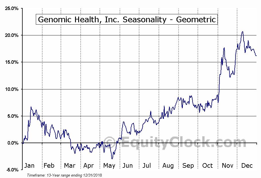 Genomic Health, Inc. (NASD:GHDX) Seasonality