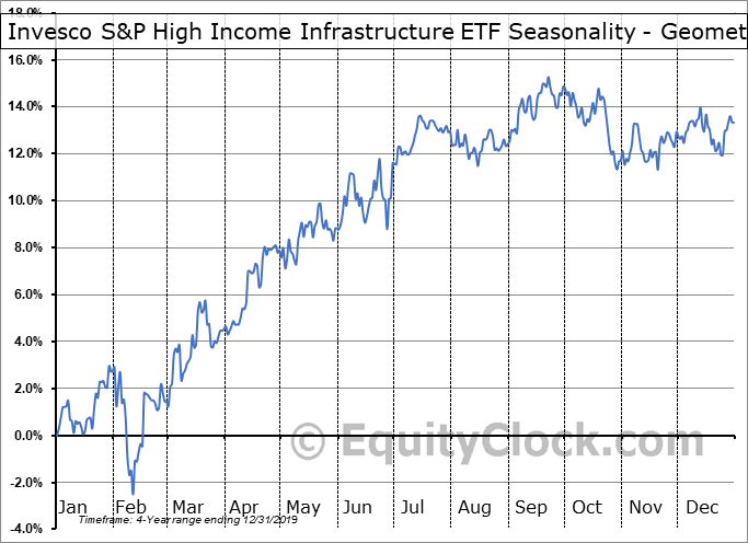 Invesco S&P High Income Infrastructure ETF (AMEX:GHII) Seasonality