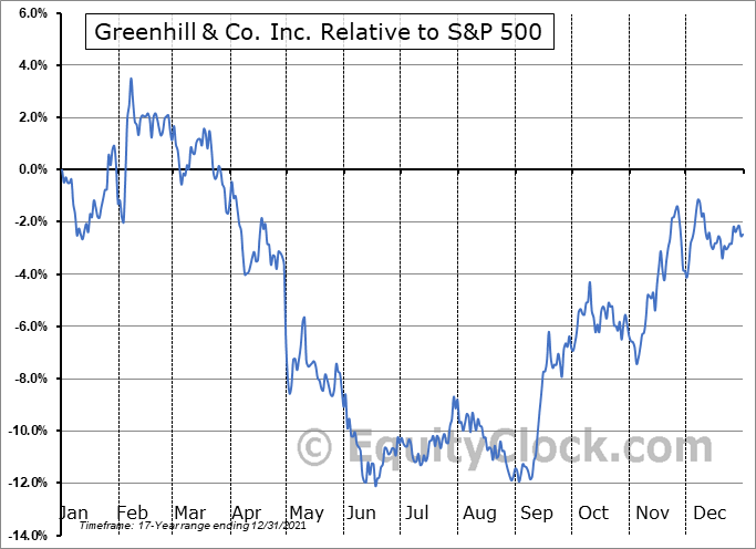 GHL Relative to the S&P 500