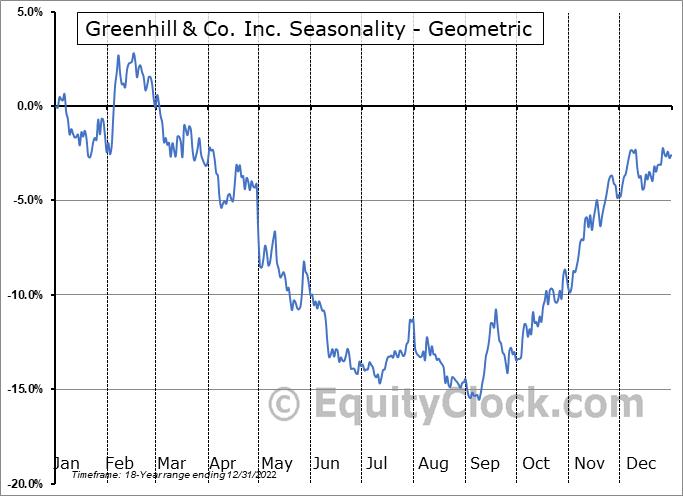 Greenhill & Co. Inc. (NYSE:GHL) Seasonality