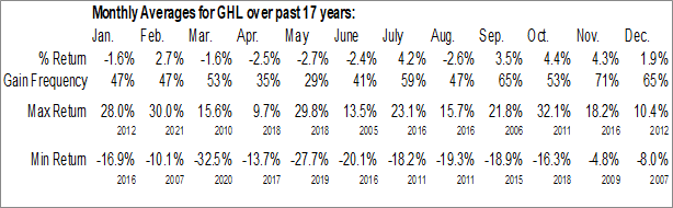 Monthly Seasonal Greenhill & Co. Inc. (NYSE:GHL)