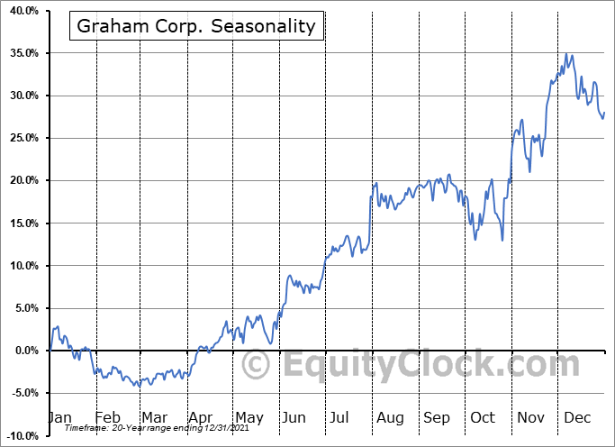 Graham Corporation Seasonal Chart