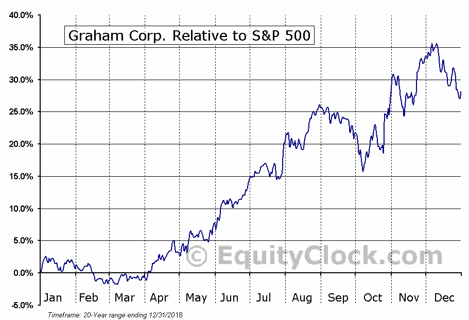 GHM Relative to the S&P 500
