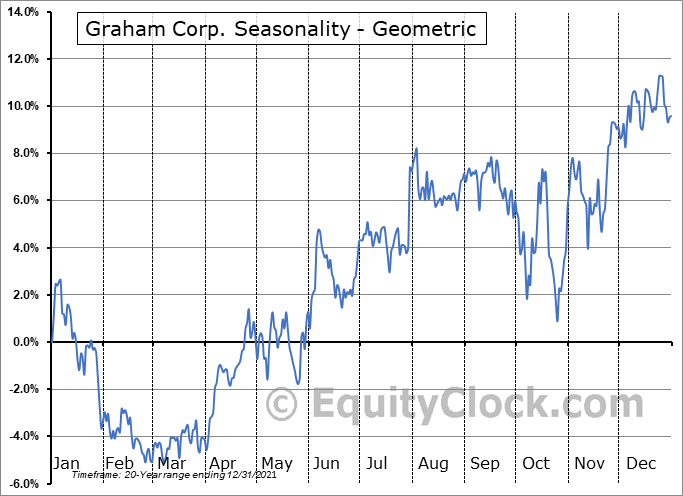 Graham Corp. (NYSE:GHM) Seasonality