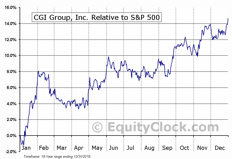 GIB-A.TO Relative to the S&P 500