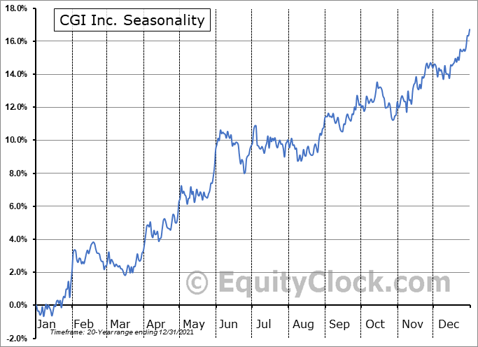 CGI Inc. Seasonal Chart