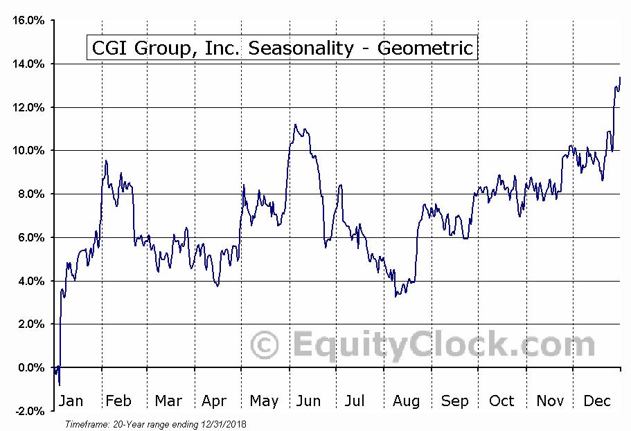 CGI Group, Inc. (NYSE:GIB) Seasonality