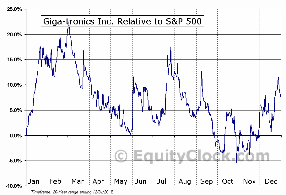 GIGA Relative to the S&P 500