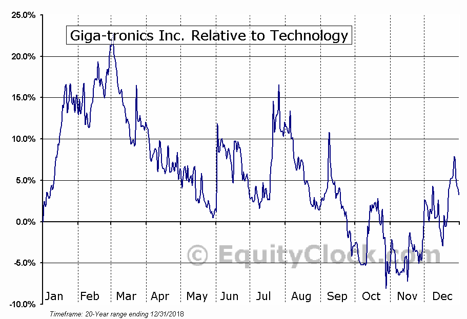 GIGA Relative to the Sector