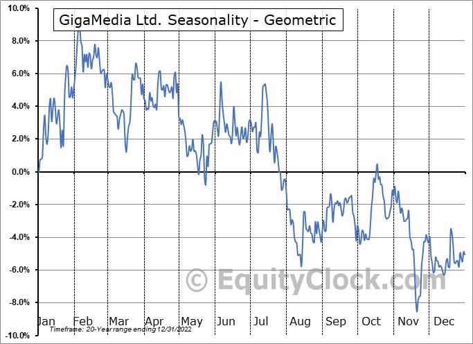 GigaMedia Ltd. (NASD:GIGM) Seasonality