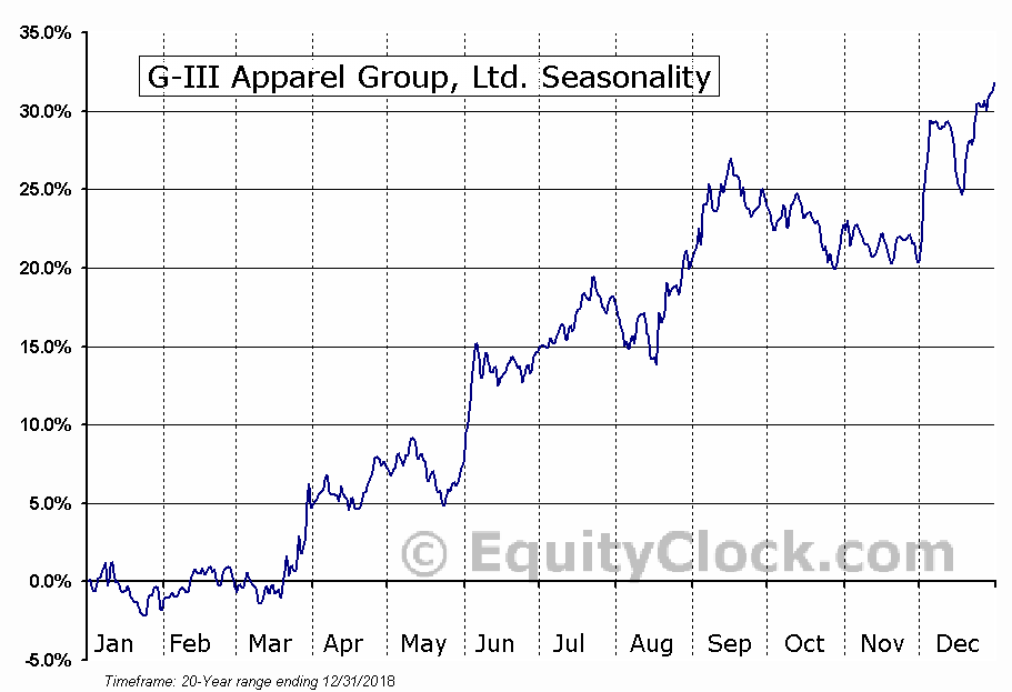 G-III Apparel Group, LTD. (GIII) Seasonal Chart