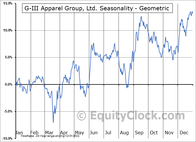 G-III Apparel Group, Ltd. (NASD:GIII) Seasonality