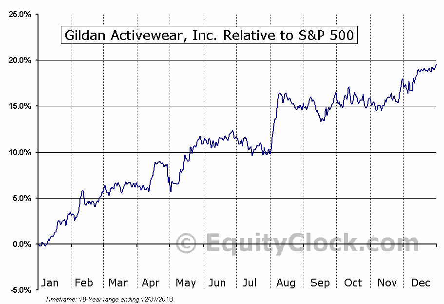 GIL.TO Relative to the S&P 500