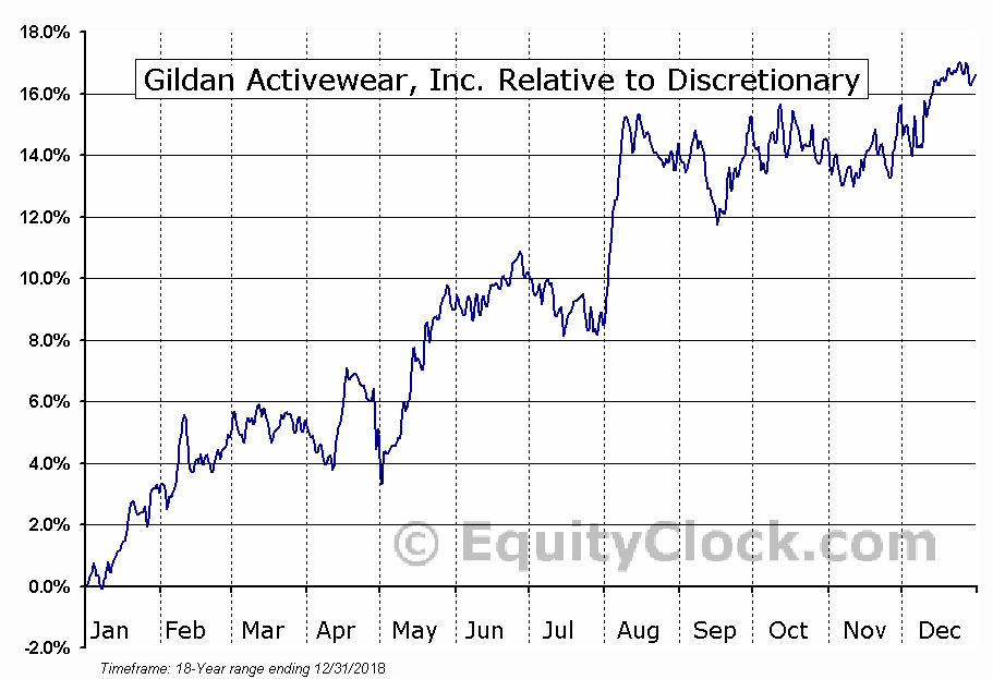 GIL.TO Relative to the Sector