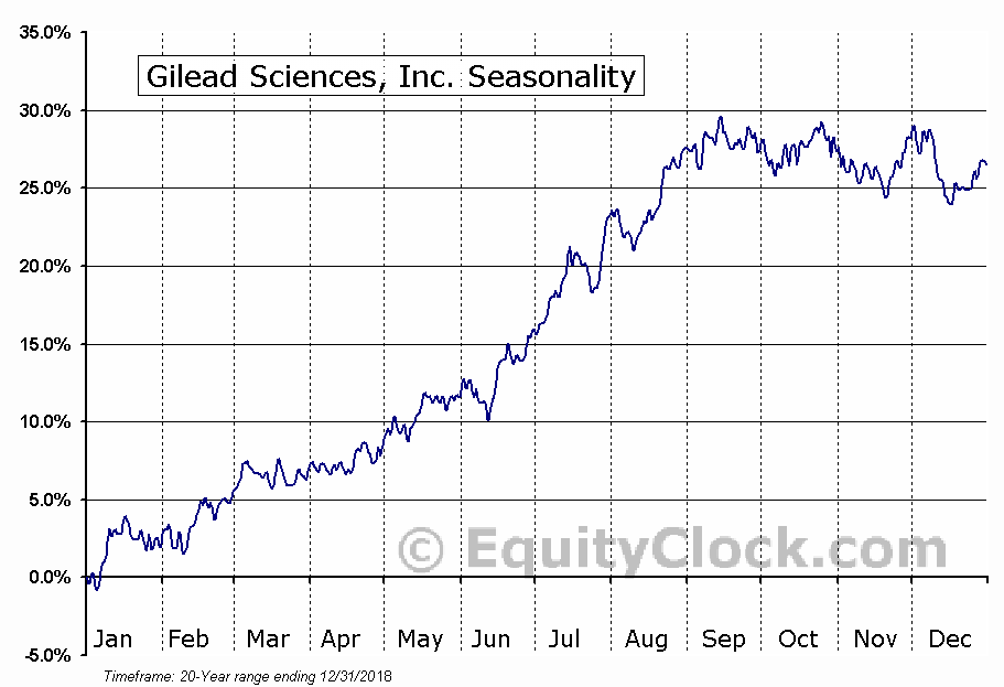 Gilead Sciences Inc Nasdaqgild Seasonal Chart Equity Clock