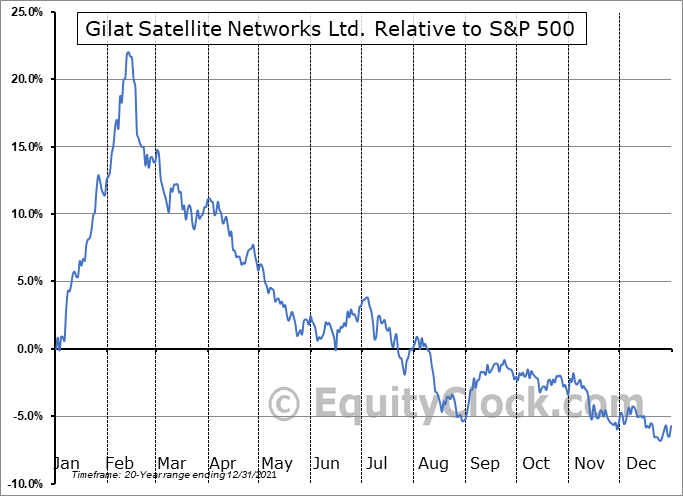 GILT Relative to the S&P 500
