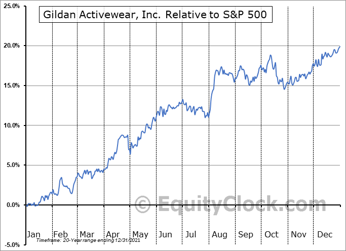 GIL Relative to the S&P 500