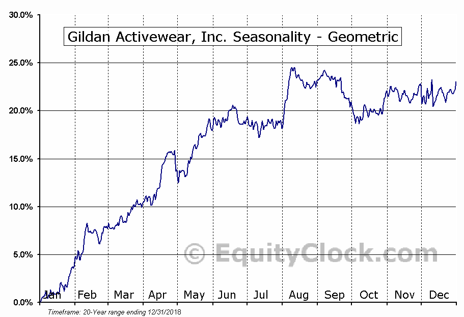 Gildan Activewear, Inc. (NYSE:GIL) Seasonality