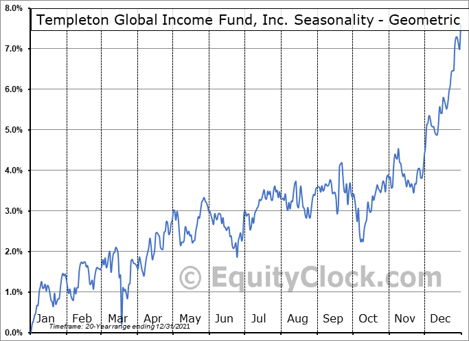Templeton Global Income Fund, Inc. (NYSE:GIM) Seasonality