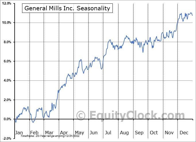 General Mills, Inc. Seasonal Chart