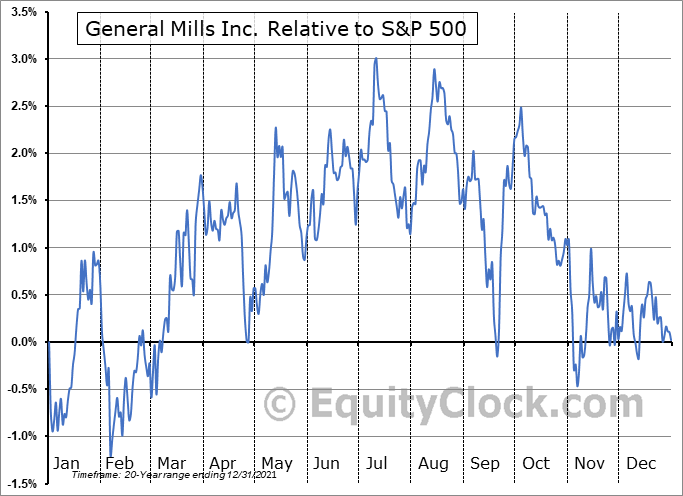 GIS Relative to the S&P 500