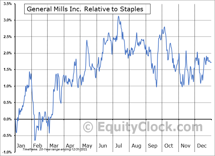 GIS Relative to the Sector