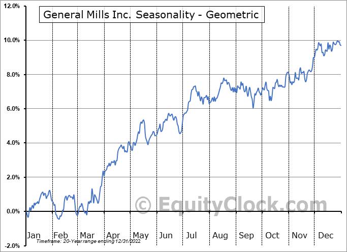 General Mills Inc. (NYSE:GIS) Seasonality