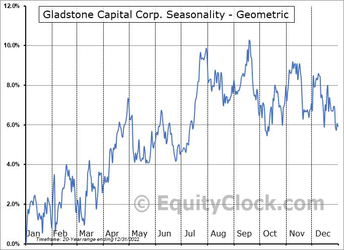 Gladstone Capital Corp. (NASD:GLAD) Seasonality