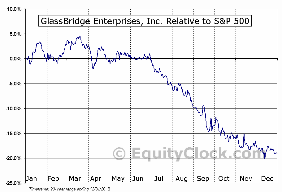 GLAE Relative to the S&P 500