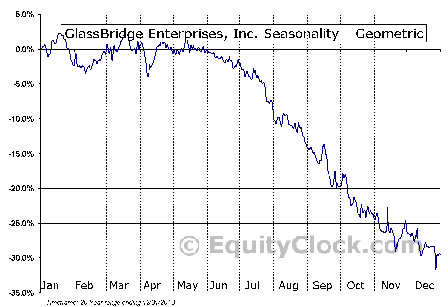 GlassBridge Enterprises, Inc. (OTCMKT:GLAE) Seasonality