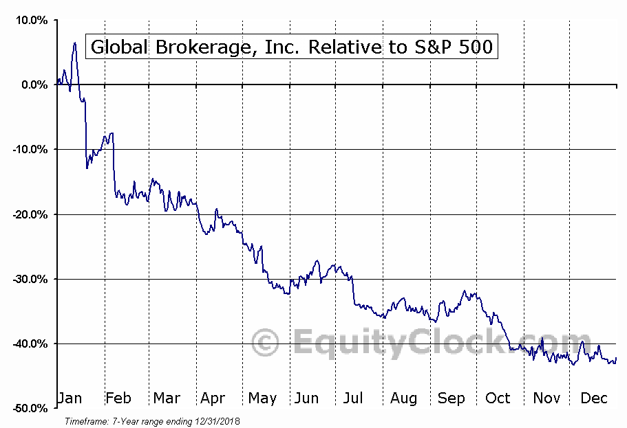 GLBR Relative to the S&P 500