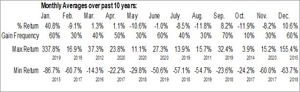 Monthly Seasonal Global Brokerage, Inc. (OTCMKT:GLBR)