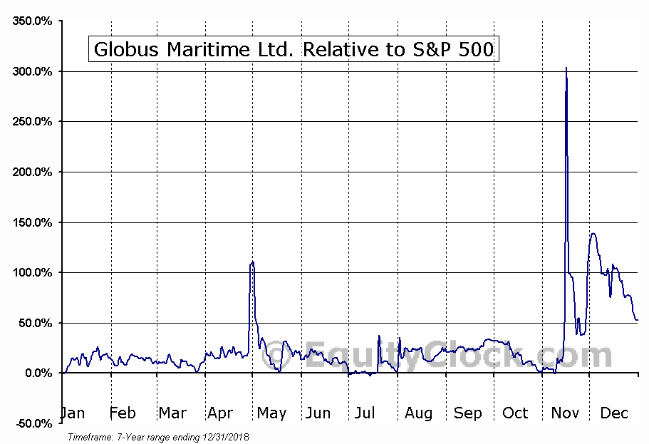 GLBS Relative to the S&P 500